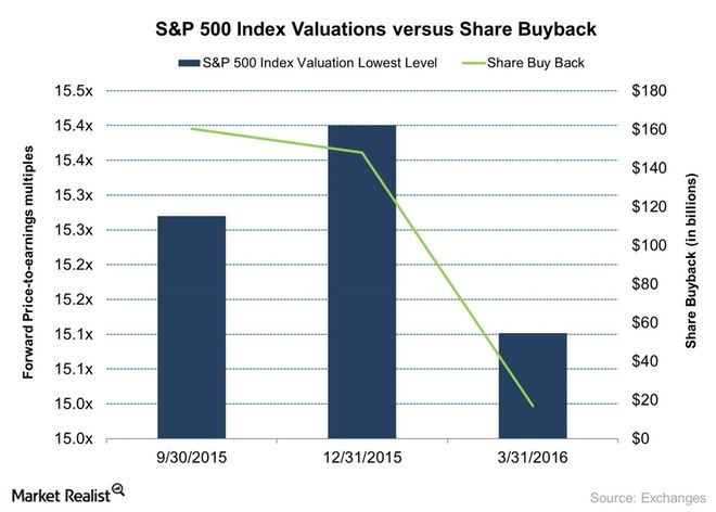SP-500-Index-Valuations-versus-Share-Buyback-2016-04-21