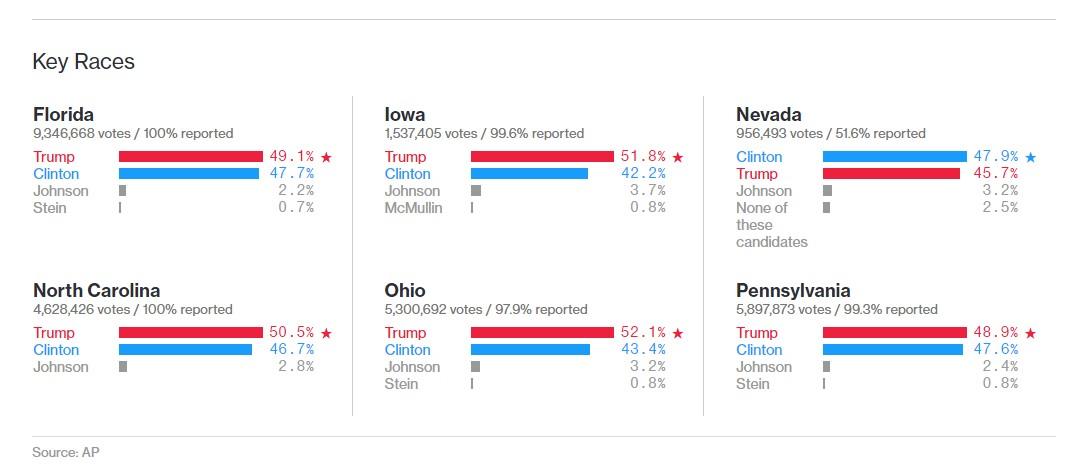 sondaggi-stati-usa-electionday