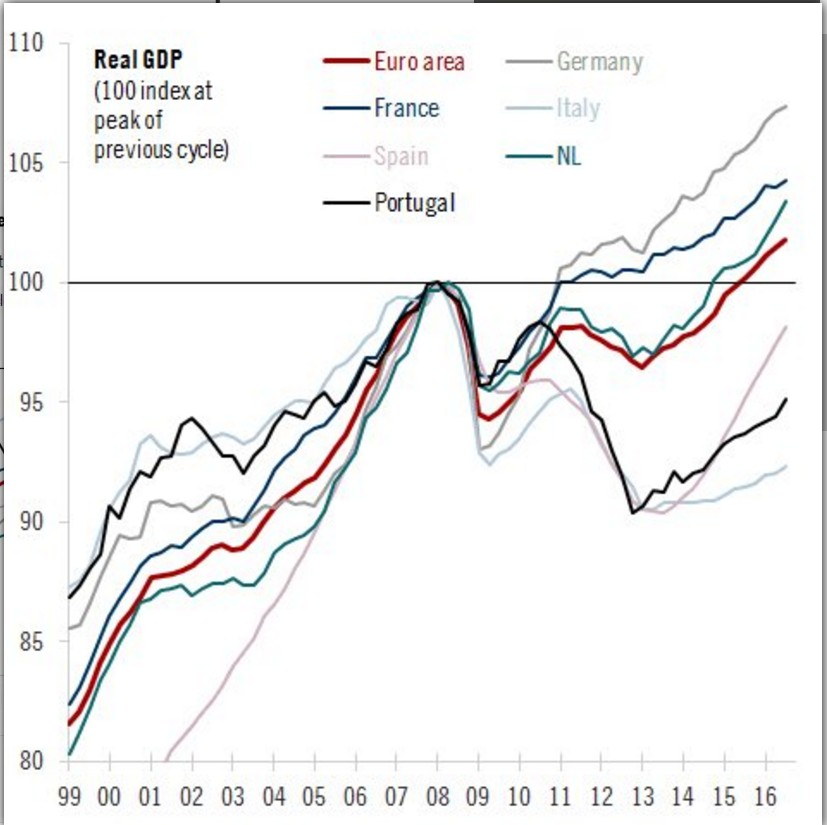 pil-reale-paesi-eurozona