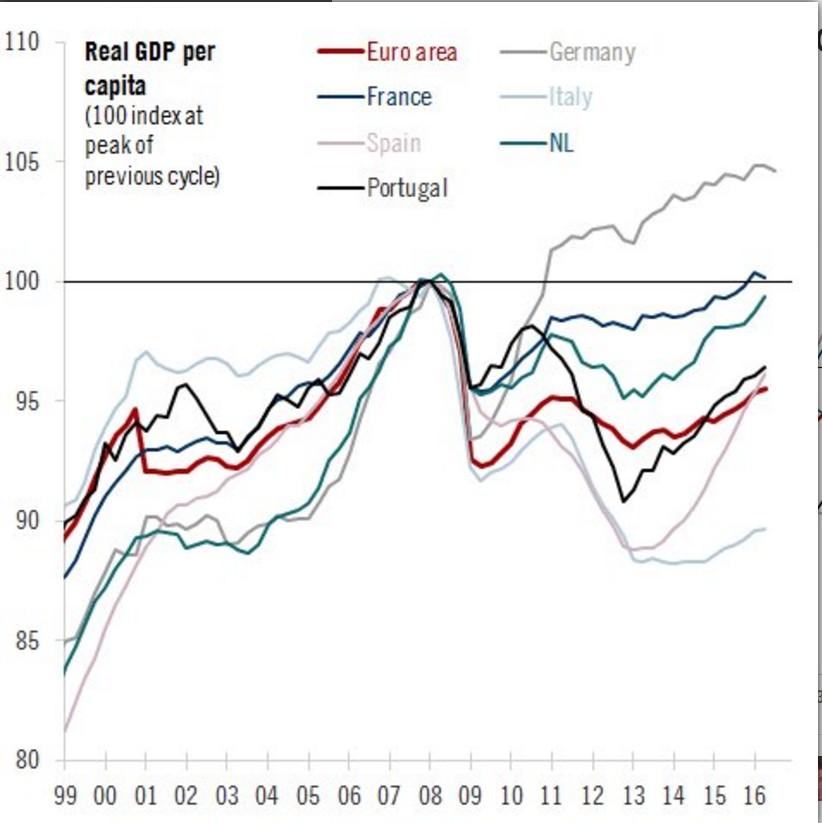 pil-reale-pro-capite-eurozona