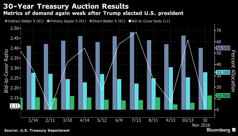 bid-to-cover-ratio-us-treasury-trump