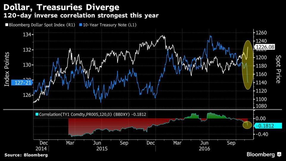 bloomberg-us-dollar-index-tnote-10yr-usa