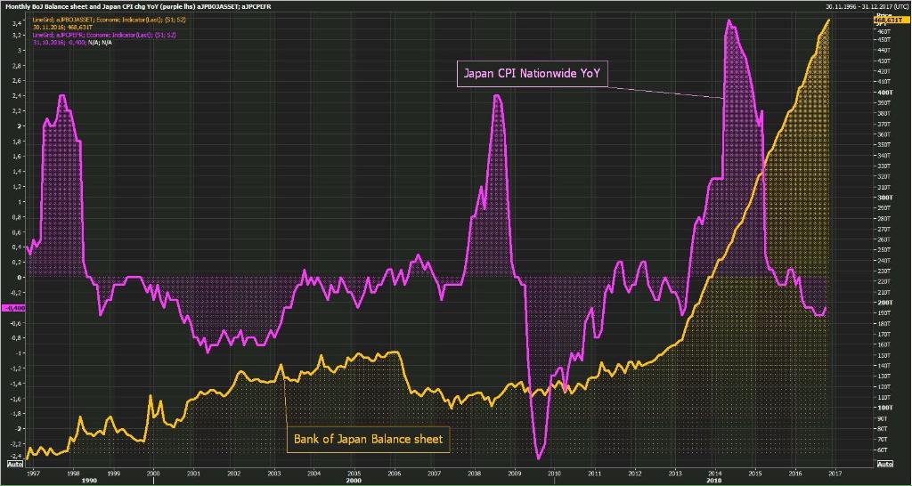 boj-balance-sheet-inflation-cpi-japan