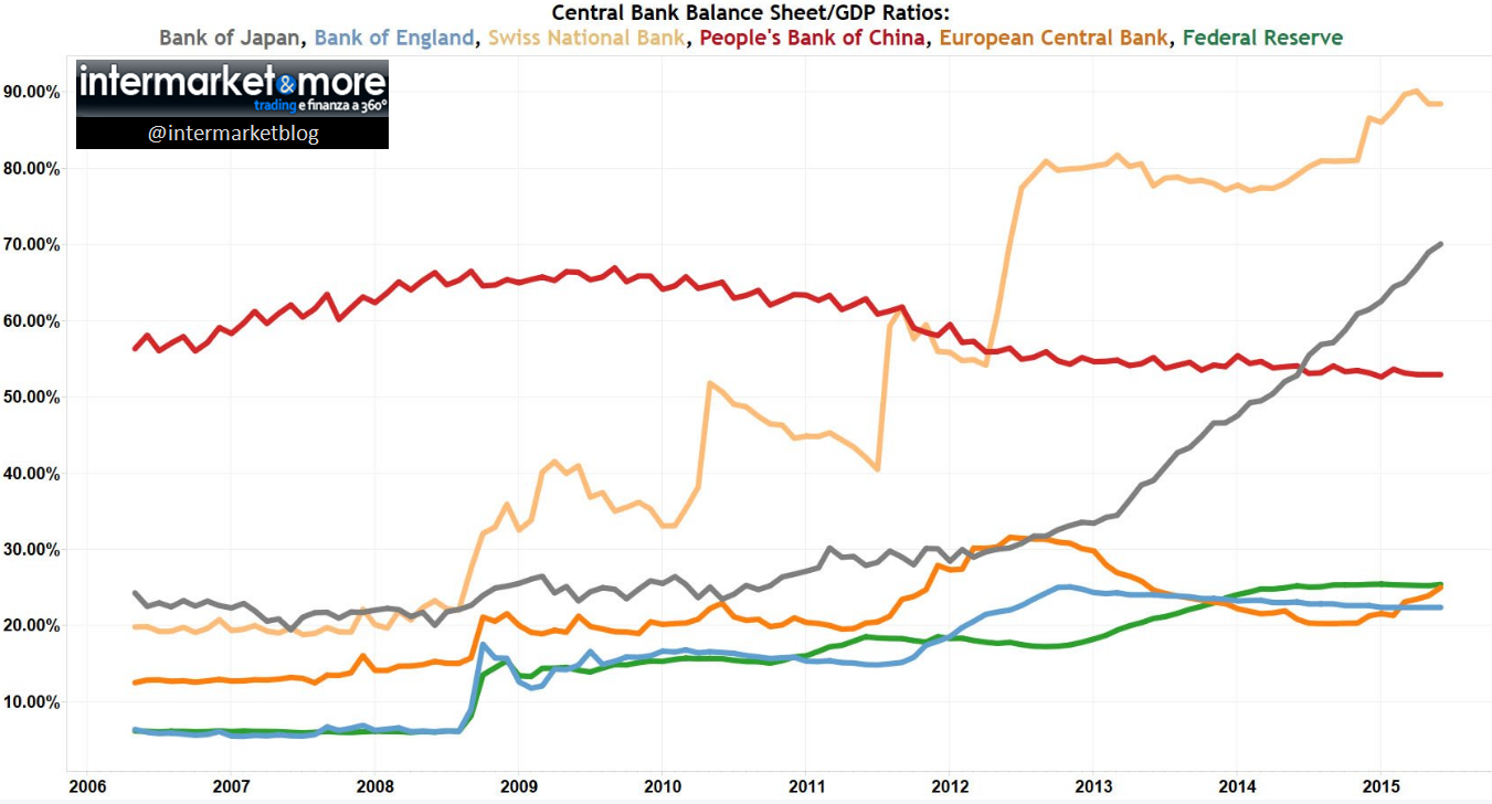 central banks balance sheet gdp ratio