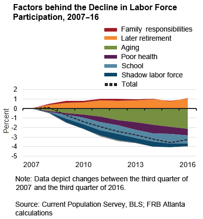 chart-02-of-03-factors-behind-decline-in-labor-force-participation-2007-16