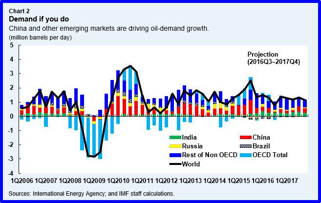 demand growth-oil-petrolio-crescita-domanda