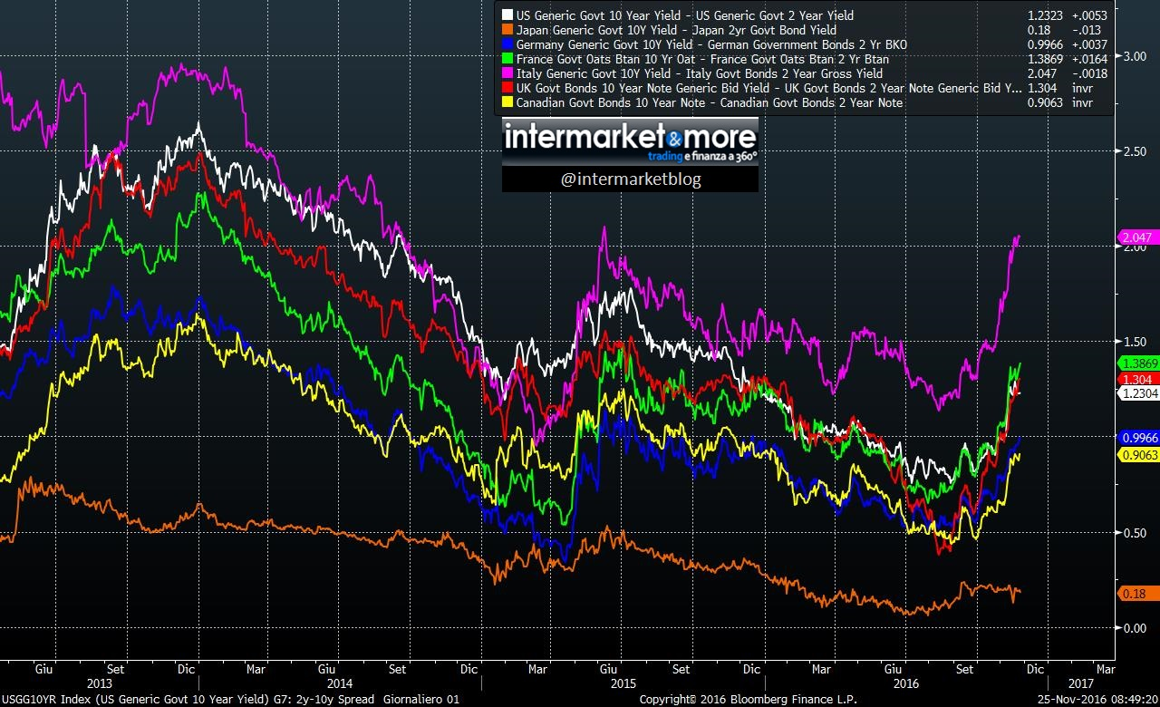 differenziale-rendimento-2yr-10-yr