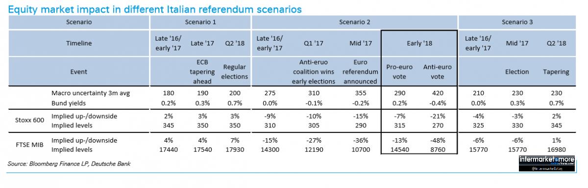 effetti-referendum-mercati-italia-europa