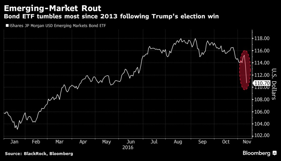 etf-market-equity-emerging