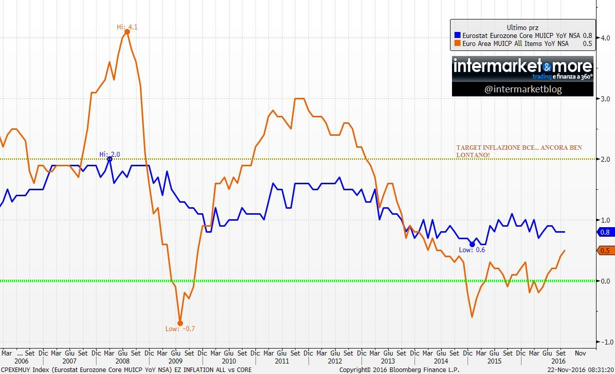 euro-inflation-rate-tasso-inflazione-eurozona
