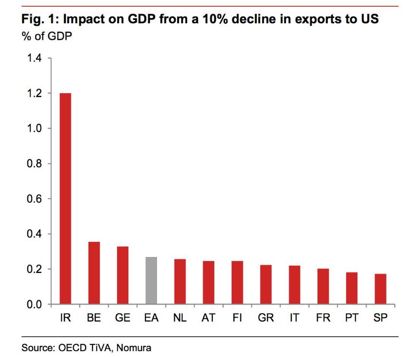 export verso USA Europa