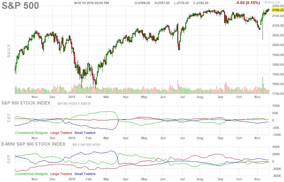 future-chart-cot-report