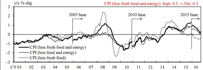 giappone-inflazione-core-all-items