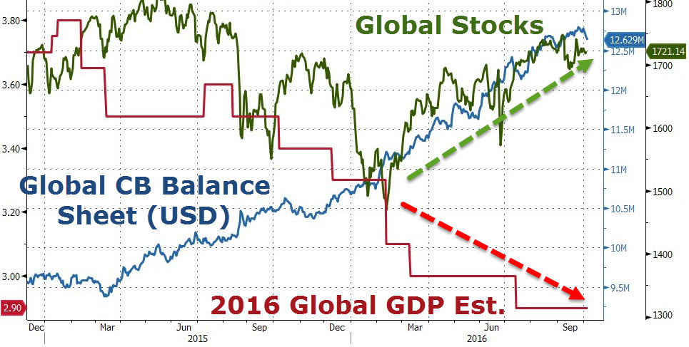 global-gdp-msci-balance-sheet