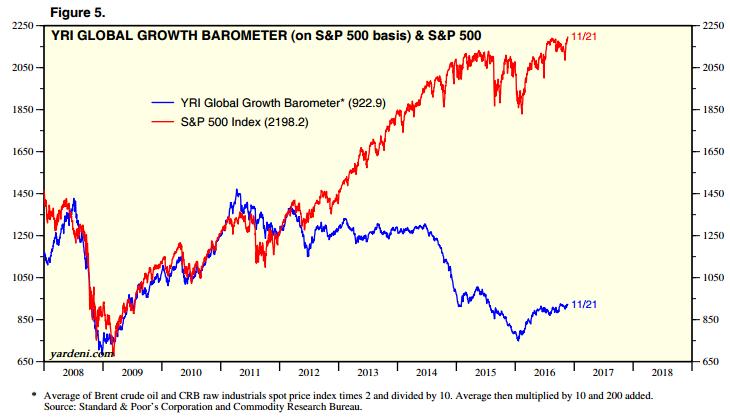 global-growth-barometer