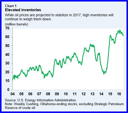 oil -inventories
