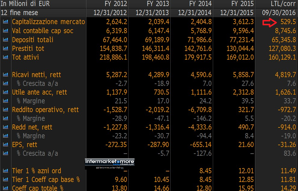 capitalizzazione-di-mercato-mps