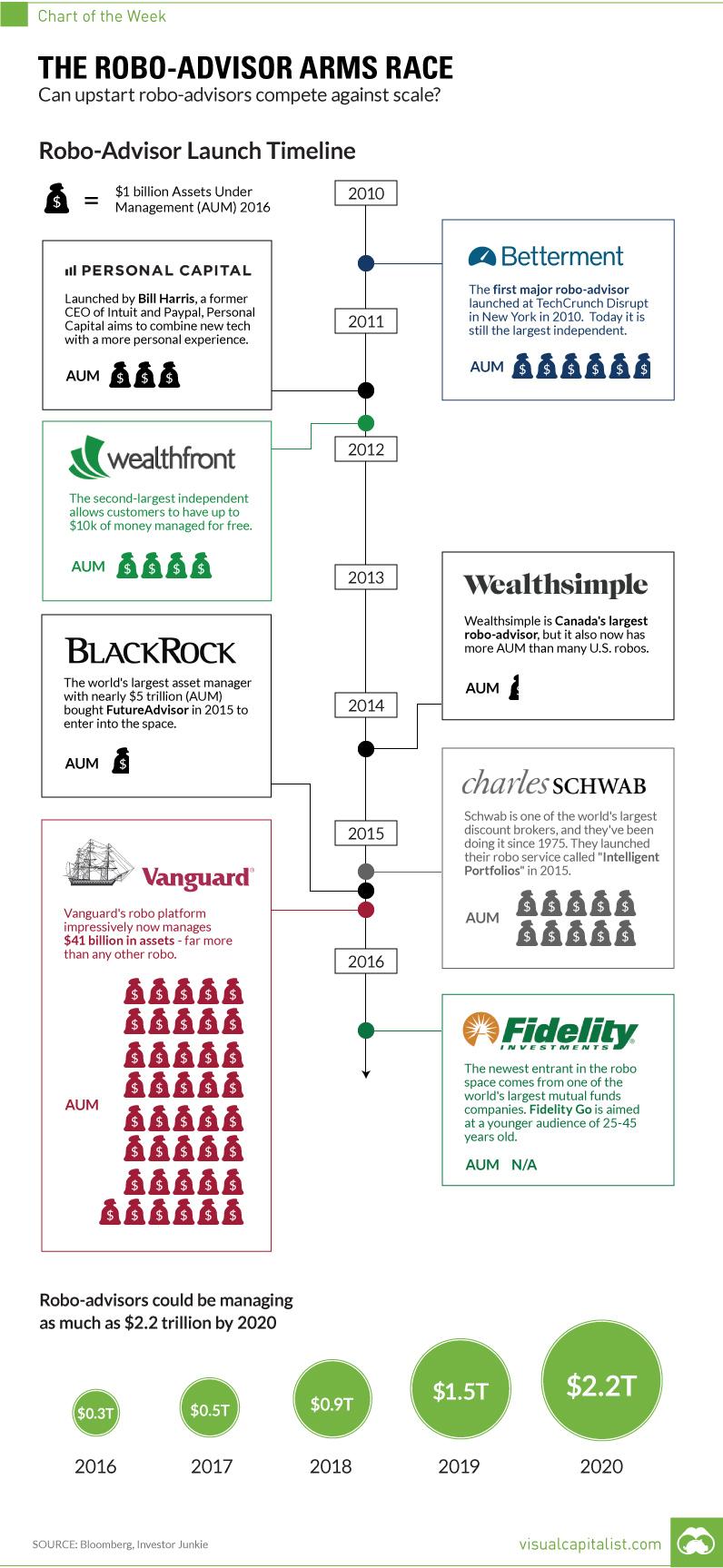 robo-advisor-chart-crescita-aum-growth