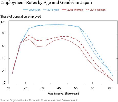 tasso-occupazione-giappone-previsioni