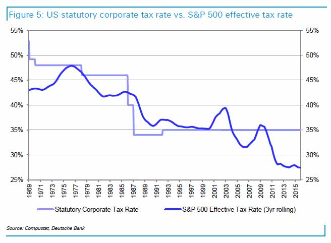 us-tax-rate