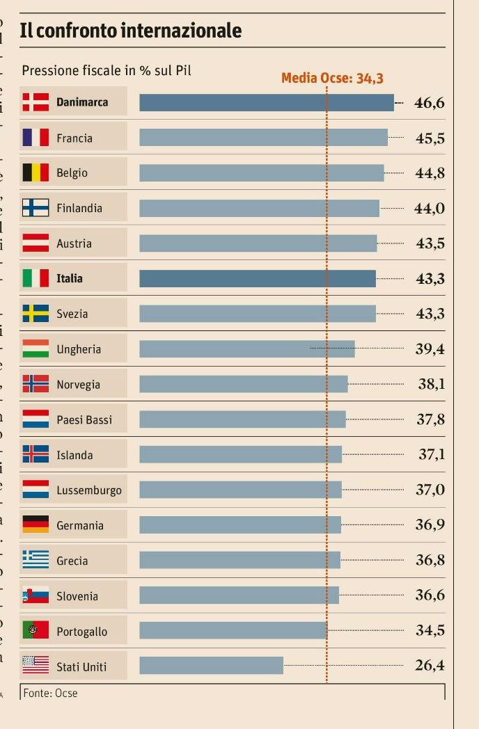 Pressionre fiscale 2015 OCSE