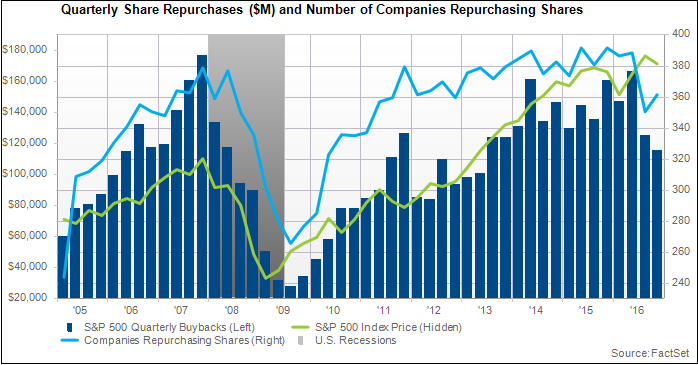 Quarterly Share Repurchases and Number of Companies