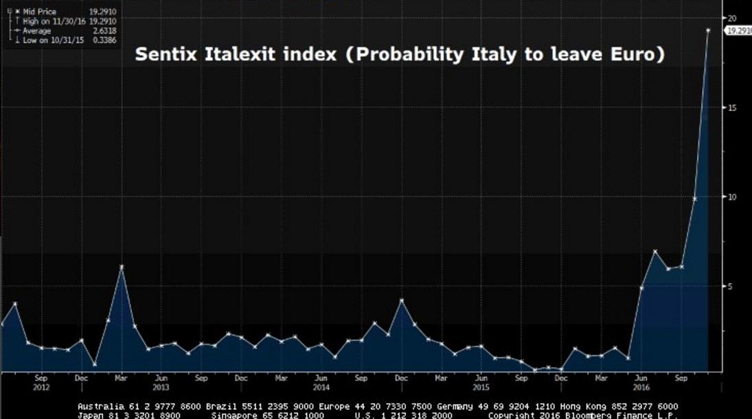 italexit-2016