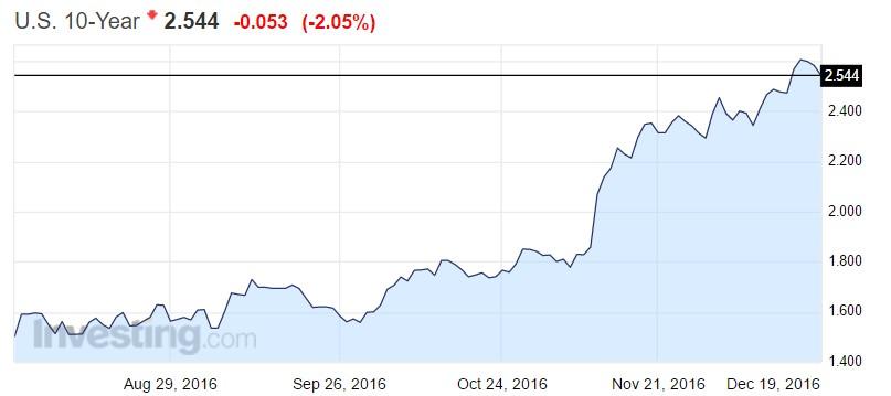 us-treasury-10yr-yield-2016
