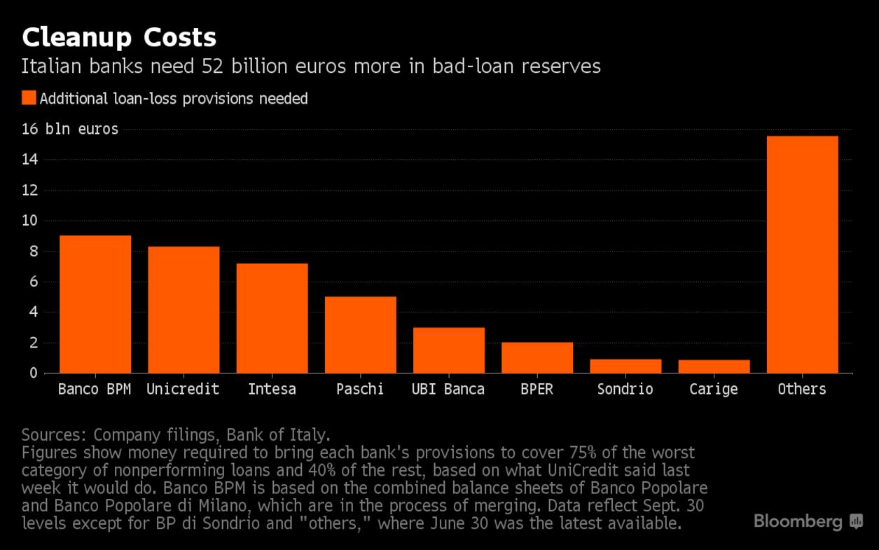 banche-italiane-crisi-2016