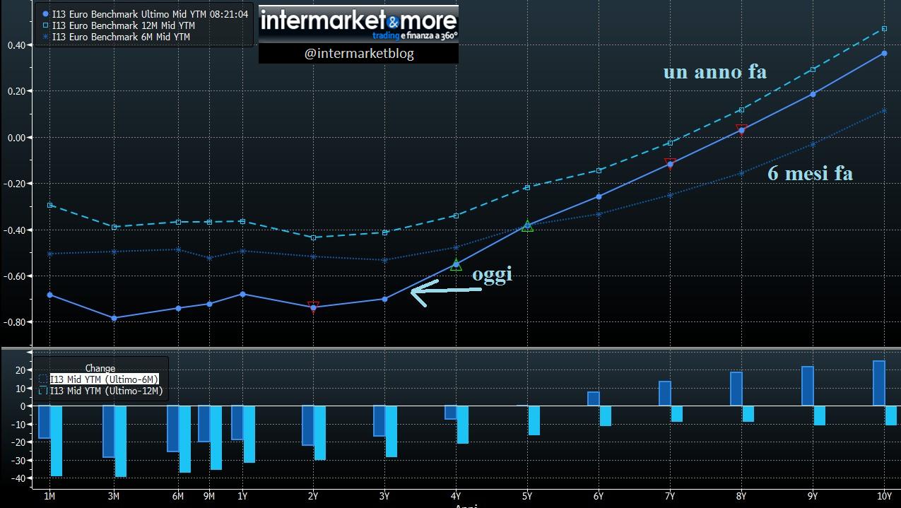 curva-tassi-eurozona