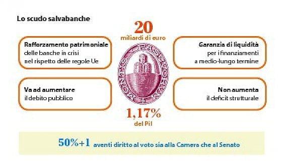 decreto-salva-banche-italia-mps