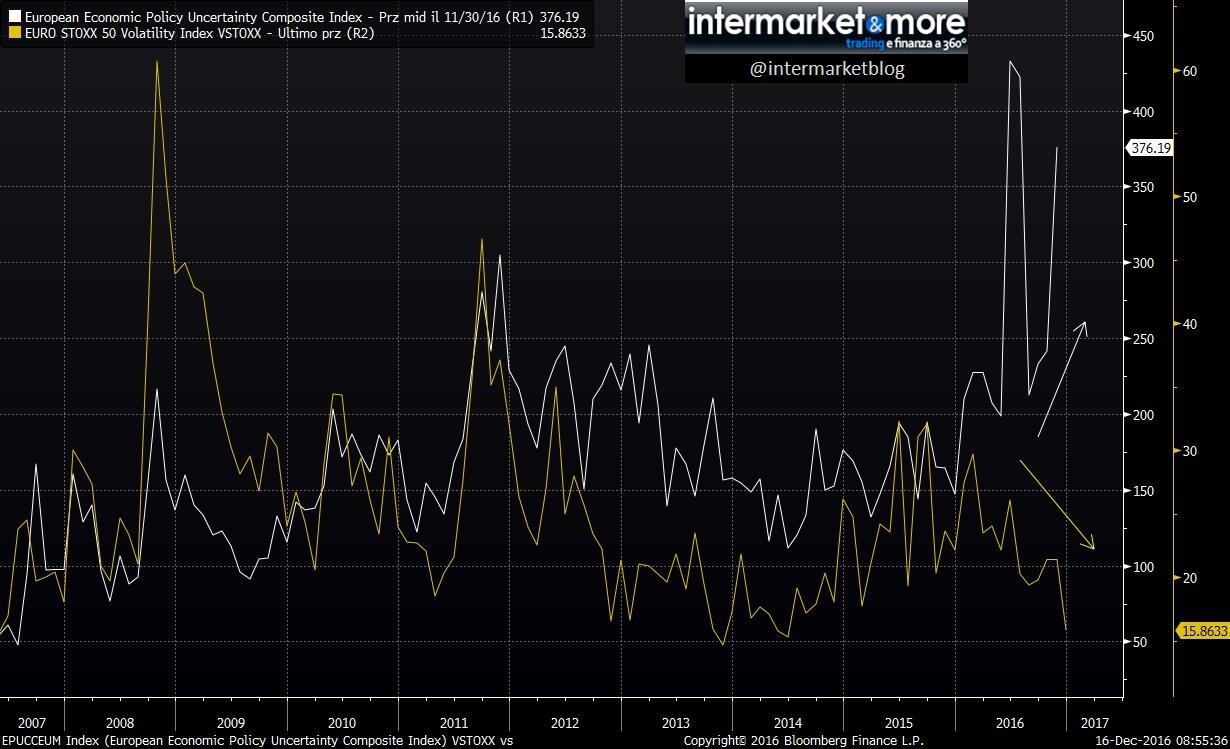 european economic policy uncertanily composite index vs vstoxx
