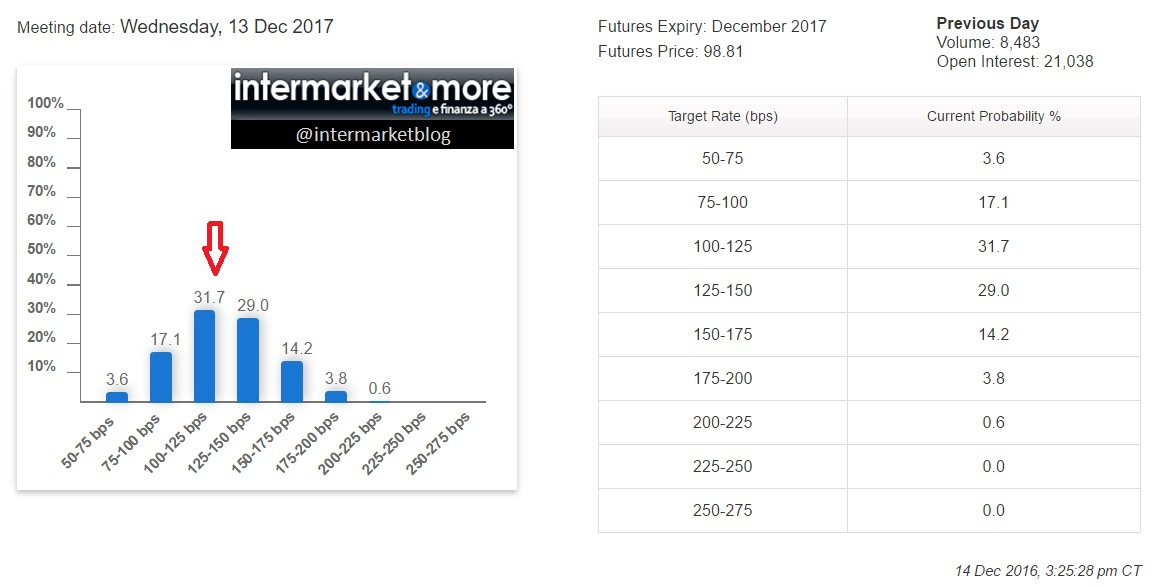 fed-funds-dicembre-2017