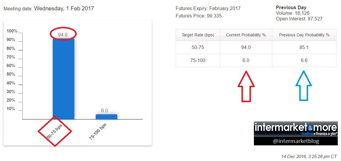 fed-funds-future-february-2017