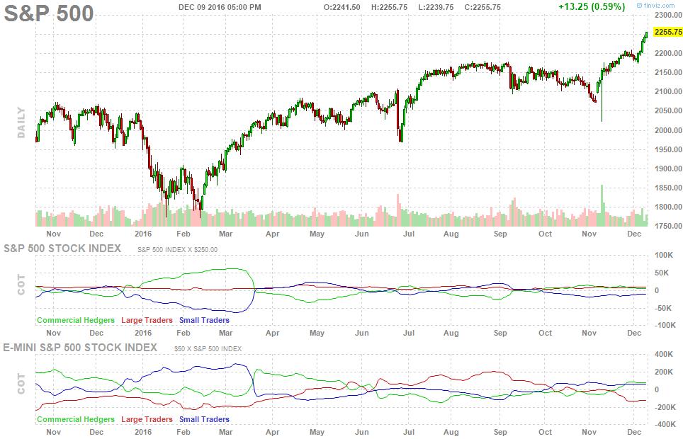 future-chart-spx-500