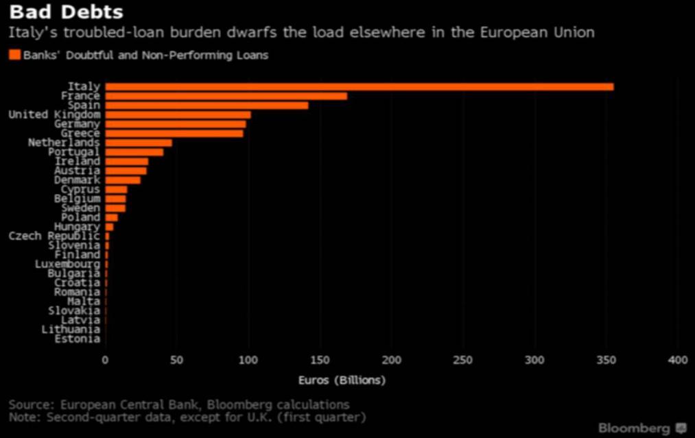 italia-npl-sofferenze-bancarie-2016