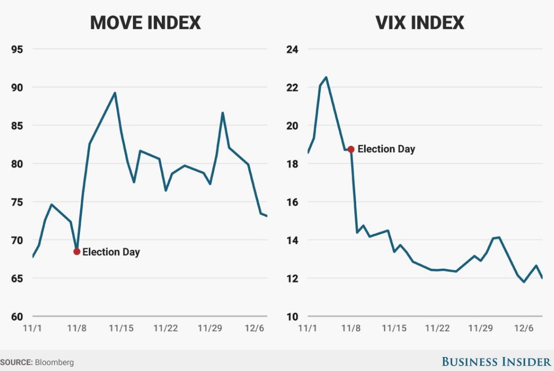move-index-vix-2016