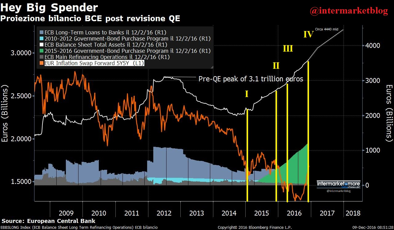 previsione-bilancio-bce-5y5y