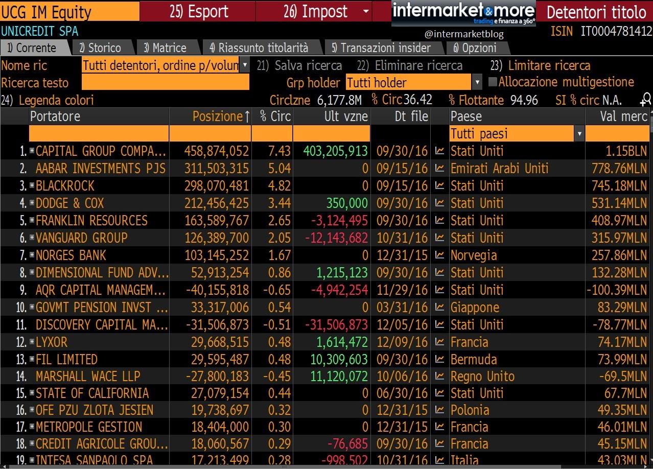 stakeholder-azionisti-principali-unicredit
