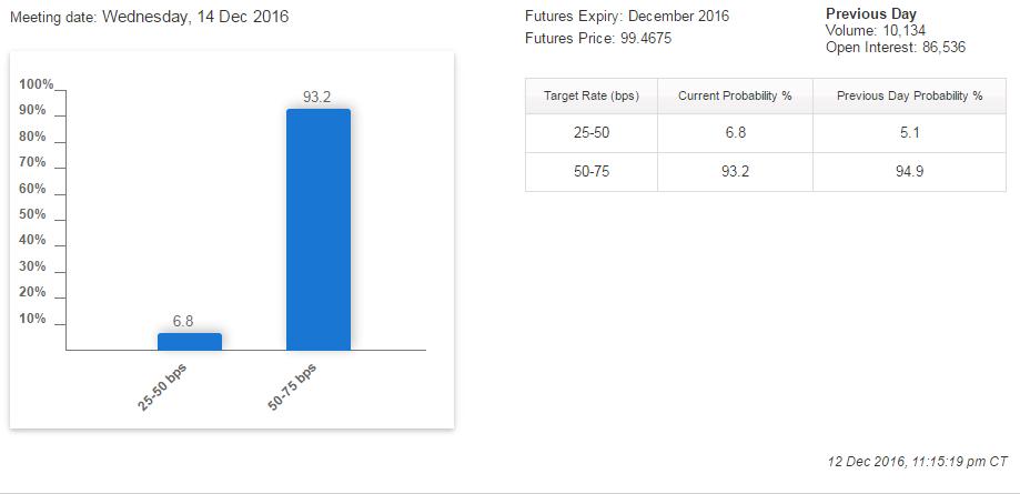 tassi-interesse-fed-mercati-dicembre