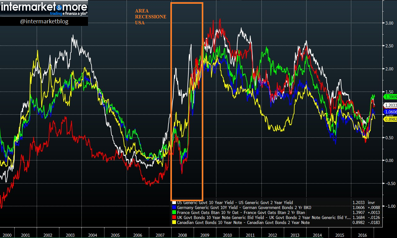 10yr-2yr-recession-GLOBAL