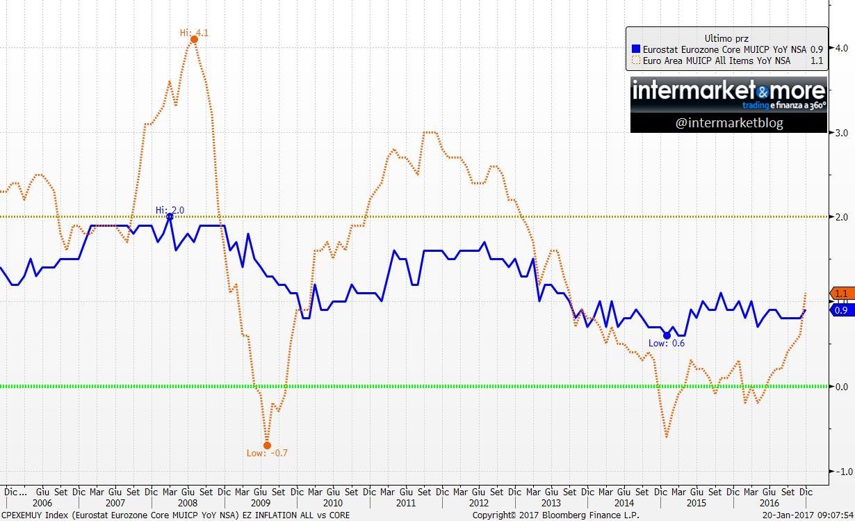 EURO-INFLAZIONE-CORE-ALL-ITEMS