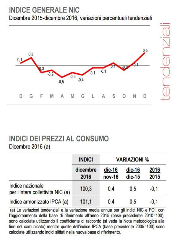 italia-deflazione-2016