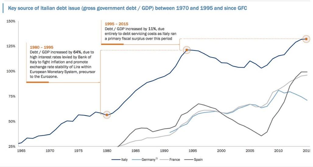 rapporto-debito-pubblico-pil-italia-eurozona-2016