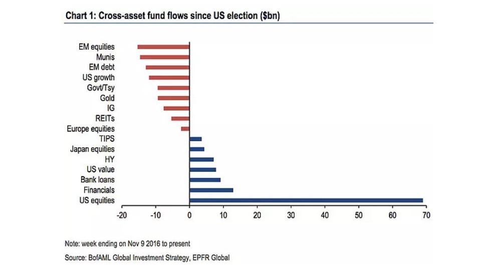 fund-flow-cross-asset-mese-novembre-dicembre