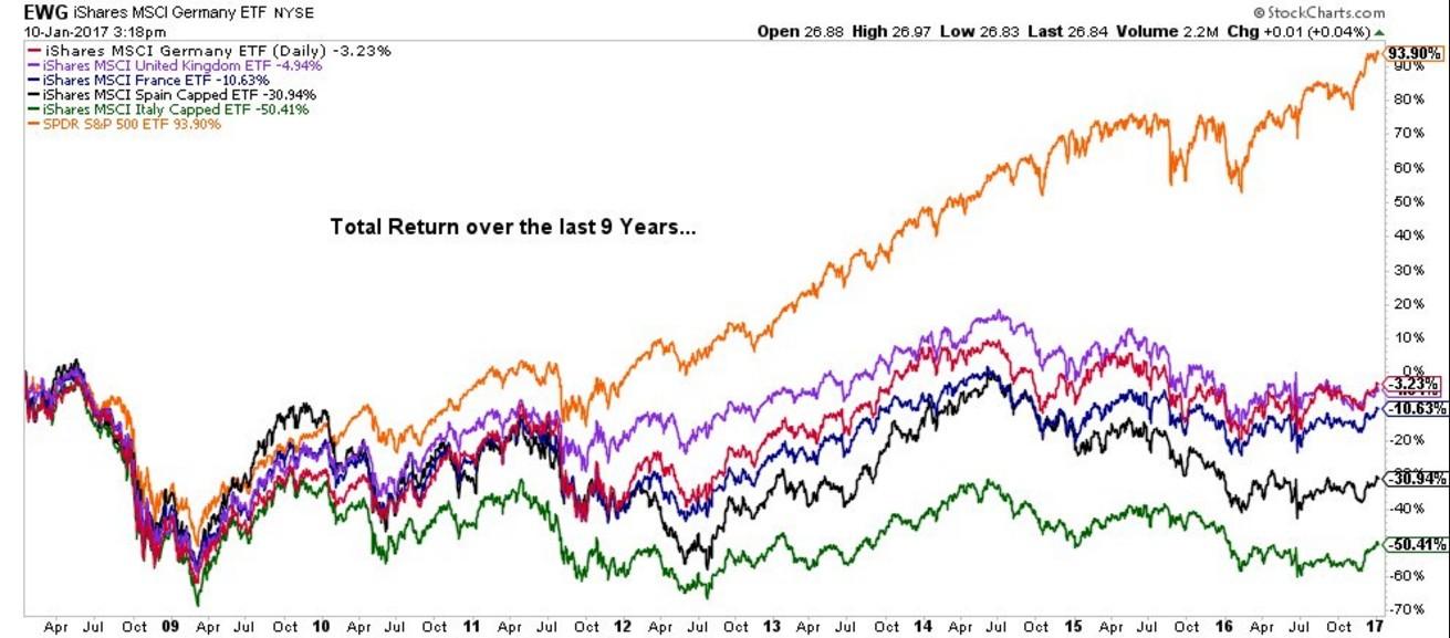 performance mercati azionari confronto italia
