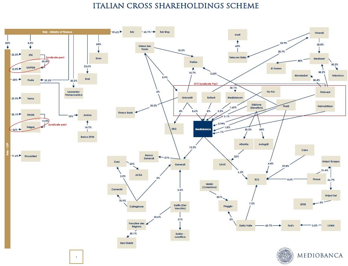 mappa-incroci-azionari-piazza-affari-italia
