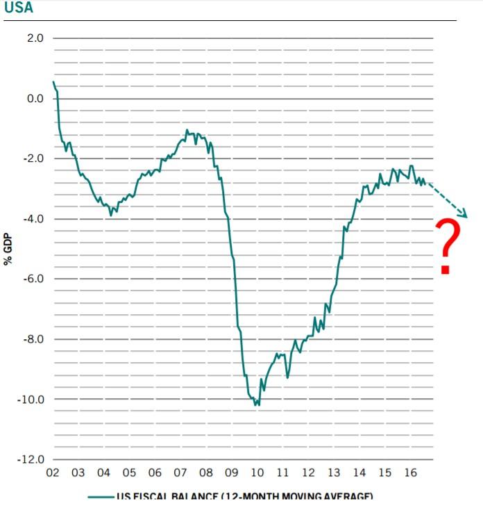 deficit-usa-trumponomics-previsione