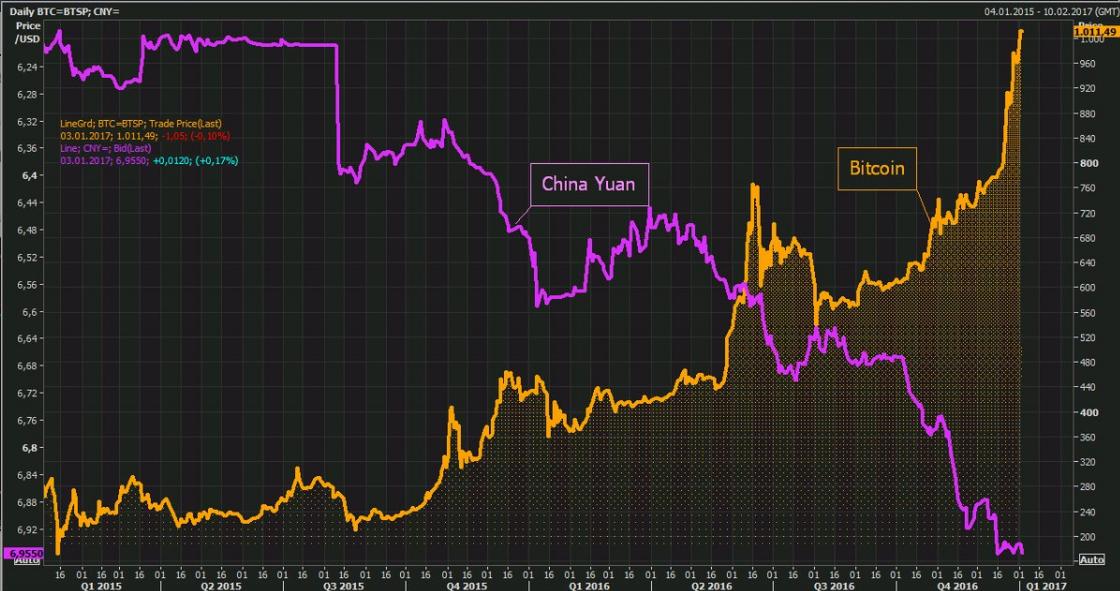 btc-xbt-vs-yuan