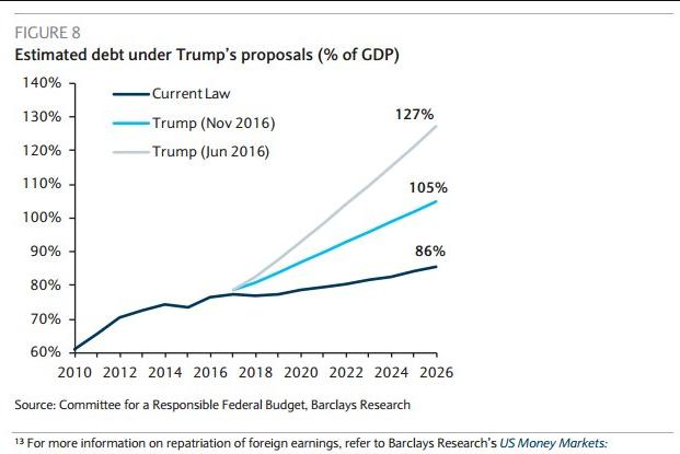 debito-usa-trump-crescita-pil